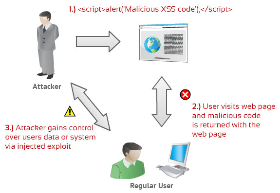 XSS Injection Diagram